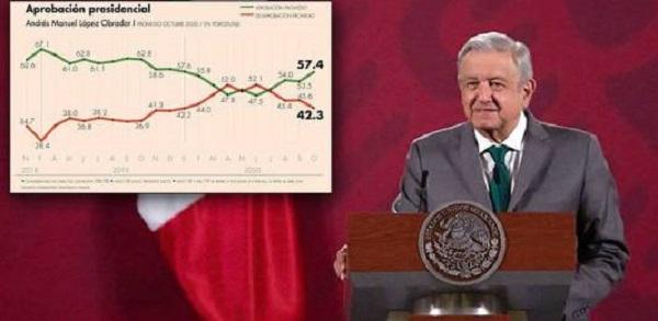 López Obrador, en segundo lugar de aprobación entre 13 mandatarios: Morning Consult