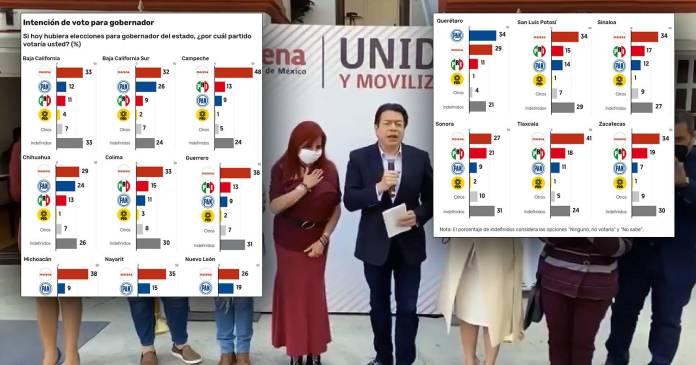 Morena arrasaría en 14 estados si las elecciones fueran hoy: El Financiero