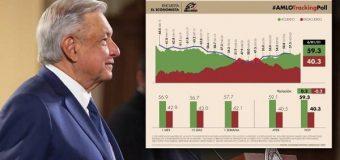 Aprobación de López Obrador no deja de subir; llega a punto más alto en más de un año: Mitofsky