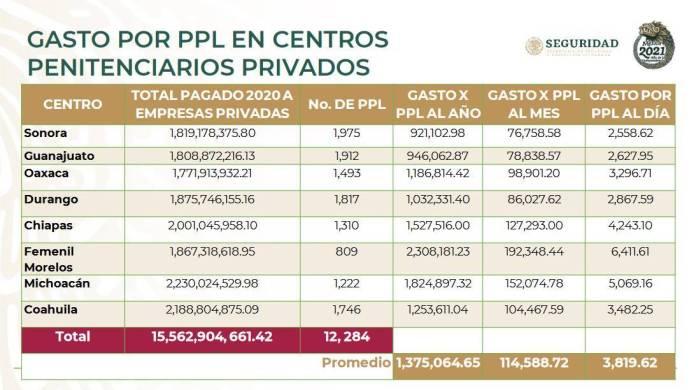 Cuesta cada preso 3 mil 800 pesos diarios en penales privatizados por Felipe Calderón