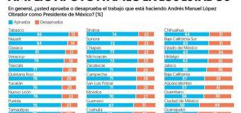 Todas las entidades de México, con buena opinión de AMLO: Encuesta de El Financiero